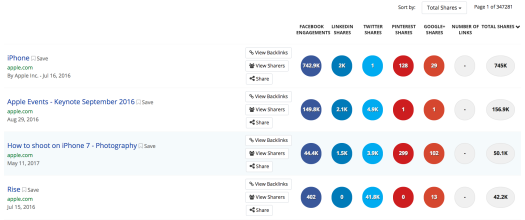 BuzzSumo Social Media Analytics